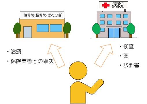 むちうちで接骨院と病院の通い方